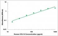 CEK1035 - Human CCL14 ELISA Kit