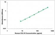 CEK1036 - Human CCL16 ELISA Kit