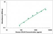 CEK1044 - Human CCL24 ELISA Kit