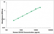 CEK1052 - Human CD102 ELISA Kit