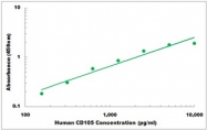 CEK1053 - Human CD105 ELISA Kit
