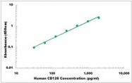 CEK1060 - Human CD126 ELISA Kit