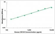CEK1068 - Human CD143 ELISA Kit