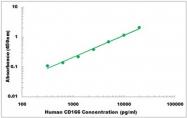 CEK1072 - Human CD166 ELISA Kit