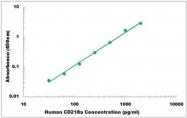 CEK1076 - Human CD218a ELISA Kit