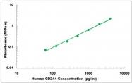 CEK1078 - Human CD244 ELISA Kit