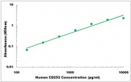 CEK1081 - Human CD252 ELISA Kit