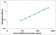 CEK1090 - Human CD268 ELISA Kit