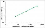 CEK1092 - Human CD27 ELISA Kit