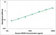 CEK1095 - Human CD282 ELISA Kit