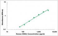 CEK1109 - Human CD62L ELISA Kit