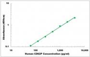 CEK1110 - Human CD62P ELISA Kit