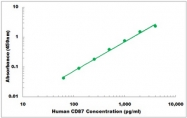 CEK1113 - Human CD87 ELISA Kit