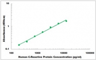 CEK1121 - Human C-Reactive Protein ELISA Kit