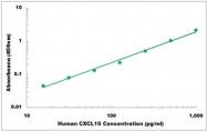 CEK1124 - Human CXCL10 ELISA Kit