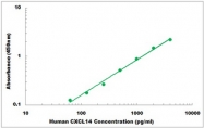 CEK1127 - Human CXCL14 ELISA Kit