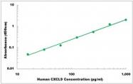 CEK1132 - Human CXCL9 ELISA Kit
