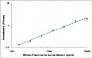 CEK1157 - Human Fibronectin ELISA Kit