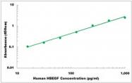 CEK1184 - Human HBEGF ELISA Kit