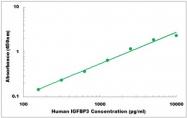 CEK1195 - Human IGFBP3 ELISA Kit