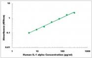 CEK1198 - Human IL-1 alpha ELISA Kit