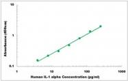 CEK1199 - Human IL-1 alpha ELISA Kit