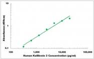 CEK1248 - Human Kallikrein 3 ELISA Kit