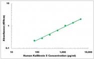 CEK1249 - Human Kallikrein 5 ELISA Kit