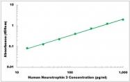 CEK1290 - Human Neurotrophin 3 ELISA Kit