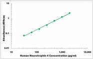 CEK1291 - Human Neurotrophin 4 ELISA Kit