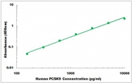 CEK1305 - Human PCSK9 ELISA Kit