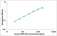 CEK1306 - Human PDGF-AB ELISA Kit