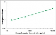 CEK1313 - Human Prolactin ELISA Kit