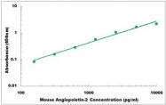 CEK1371 - Mouse Angiopoietin-2 ELISA Kit