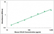 CEK1385 - Mouse CCL24 ELISA Kit