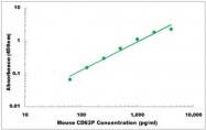 CEK1433 - Mouse CD62P ELISA Kit
