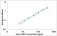 CEK1436 - Mouse CD87 ELISA Kit