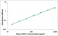 CEK1442 - Mouse CXCL1 ELISA Kit