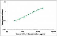 CEK1443 - Mouse CXCL10 ELISA Kit