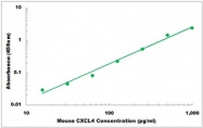 CEK1447 - Mouse CXCL4 ELISA Kit
