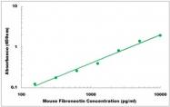 CEK1461 - Mouse Fibronectin ELISA Kit