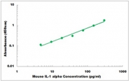 CEK1483 - Mouse IL-1 alpha ELISA Kit