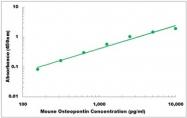 CEK1540 - Mouse Osteopontin ELISA Kit