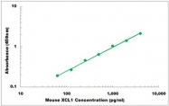 CEK1574 - Mouse XCL1 ELISA Kit