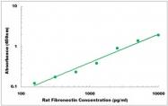 CEK1597 - Rat Fibronectin ELISA Kit