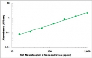CEK1628 - Rat Neurotrophin 3 ELISA Kit
