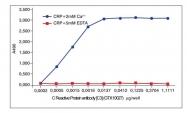 GTX10027 - C-reactive protein (CRP)