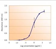 GTX115045 - 6xHistidine Epitope Tag