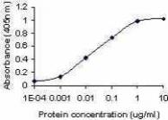 GTX15879 - Peptide YY / PYY