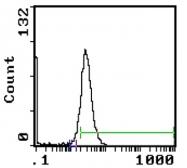 GTX29295 - CD172a / SIRPA